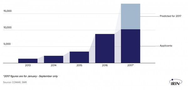 Number of asylum applications in Mexico, 2013 - 2017
